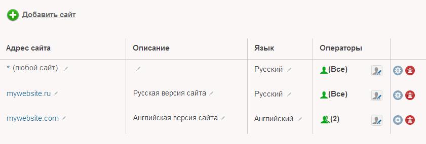 Разные сайты